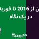 بیت کوین از 2016 تا فوریه 2021 در یک نگاه