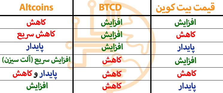 جدول زمان وقوع آلت سیزن