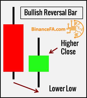 شکل ظاهری الگو reversal bar