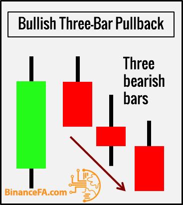 شکل ظاهری الگو three bar pullback
