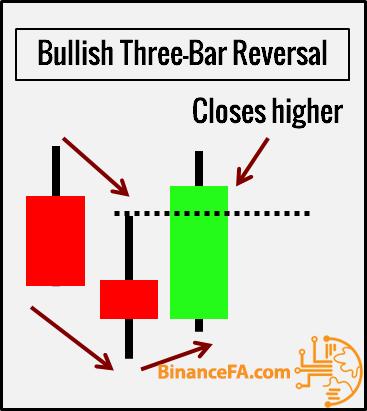 شکل ظاهری الگو three bar reversal