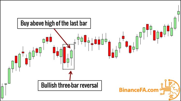 ترید بر اساس الگو  three bar reversal