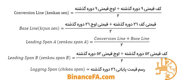 آموزش فرمول محاسبه ابر ایچیموکو در تحلیل تکنیکال