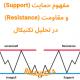 مفهوم حمایت (Support) و مقاومت (Resistance) در تحلیل تکنیکال