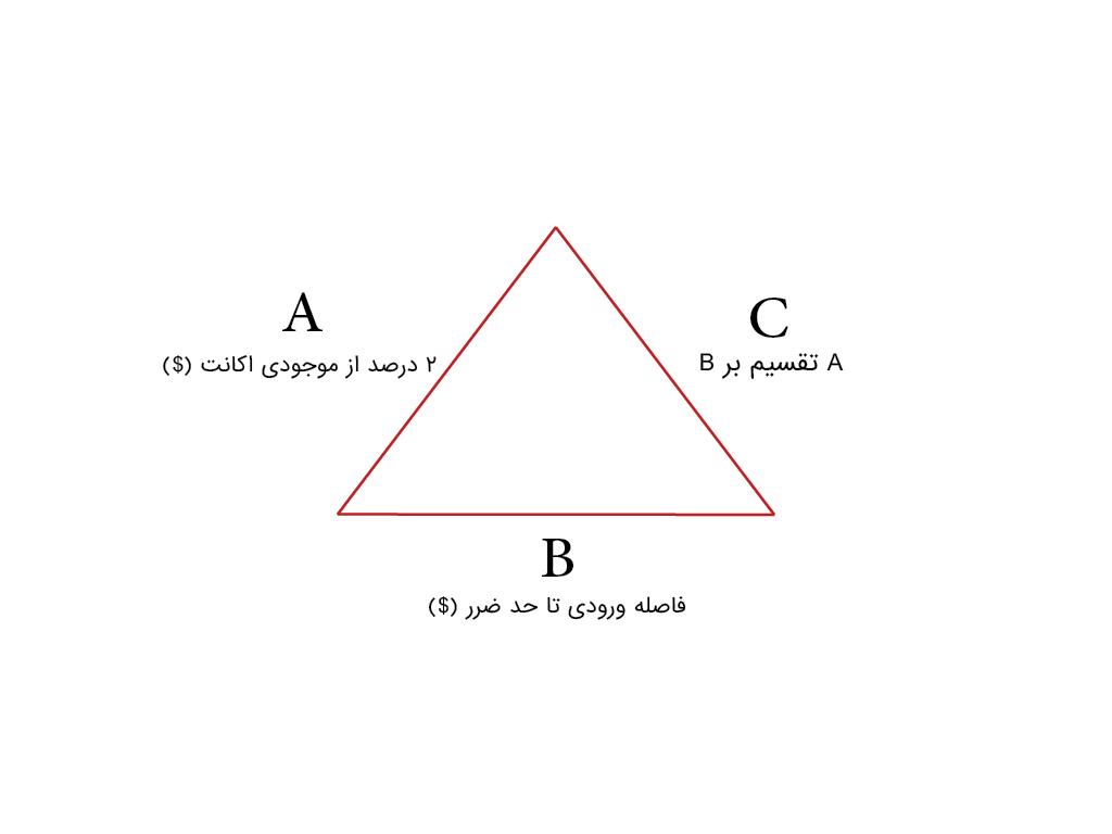 مثلث مدیریت سرمایه