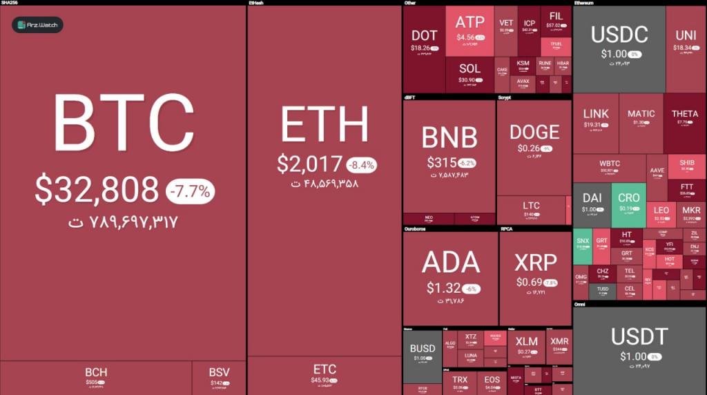 بازار ارز دیجیتال