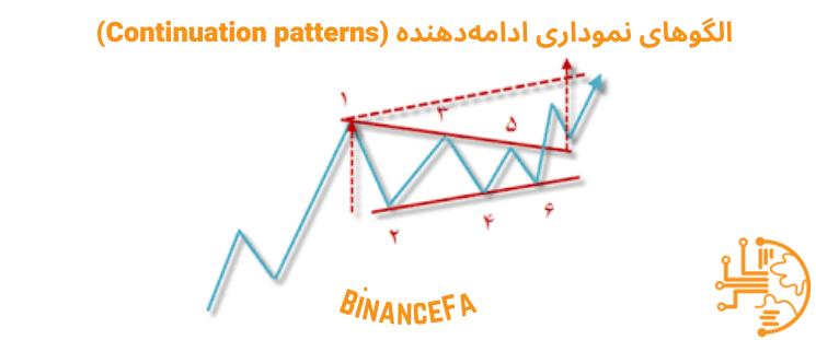 الگوهای نموداری ادامه دهنده