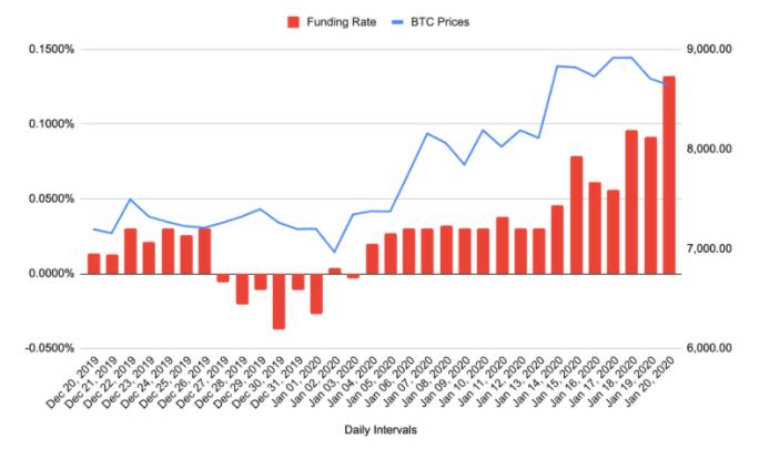 همبستگی بین فاندینگ ریت و تغییر در قیمت BTC