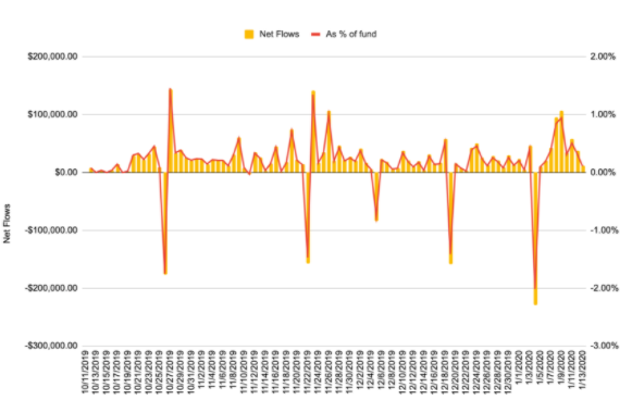 تغییر خالص در صندوق بیمه بایننس فیوچرز در USDT