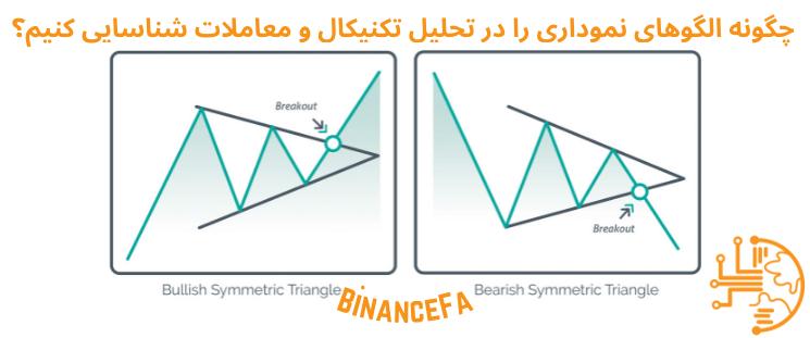چگونه الگوهای نموداری را در تحلیل تکنیکال و معاملات شناسایی کنیم؟