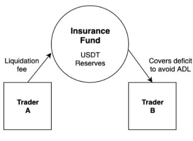 چگونگی مشارکت تریدر A از حذف خودکار سود (ADL) در تریدر B