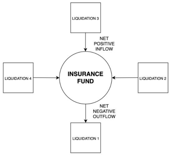 جریان خالص به صندوق بیمه