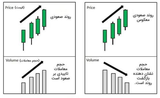 حجم معاملات در روند صعودی