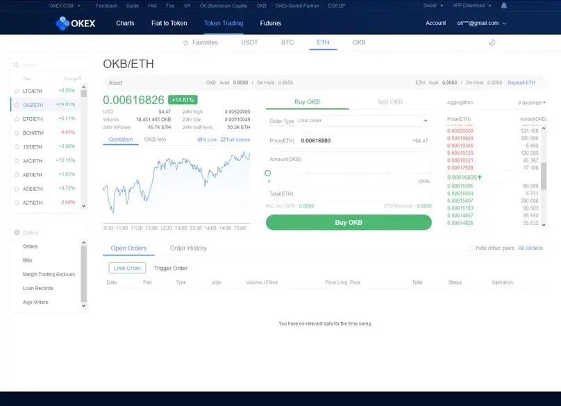 معاملات توکن ها در okex